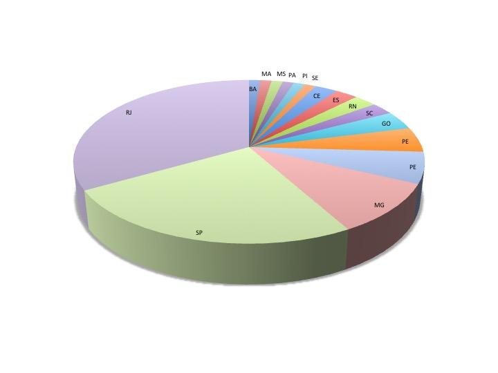 distribuição geografica